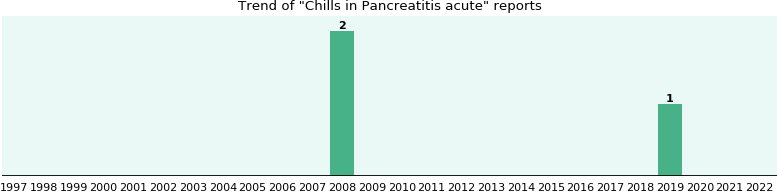 Would you have Chills when you have Pancreatitis acute?