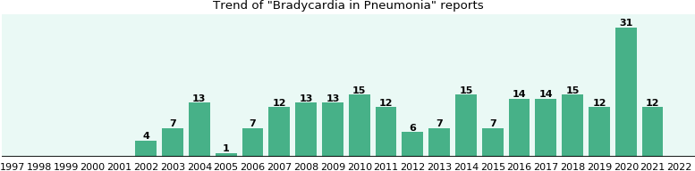 Would you have Bradycardia when you have Pneumonia?