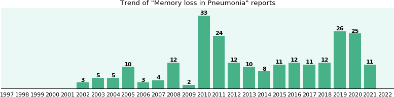 Would you have Memory loss when you have Pneumonia?