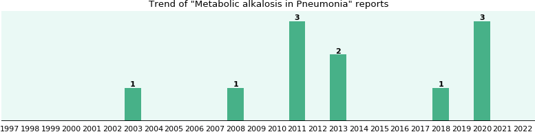 Would you have Metabolic alkalosis when you have Pneumonia?