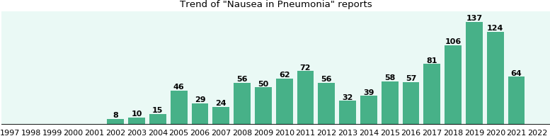 Would you have Nausea when you have Pneumonia?