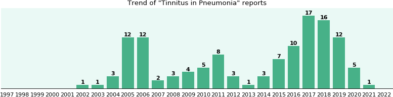 Avelox for pneumonia