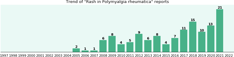 Would you have Rash when you have Polymyalgia rheumatica?
