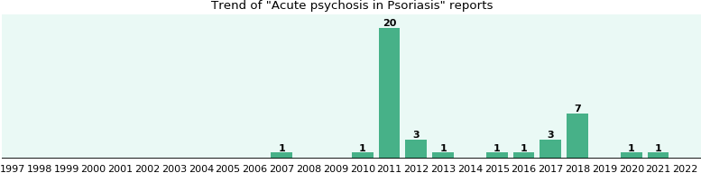 Would you have Acute psychosis when you have Psoriasis?