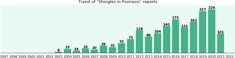 Would you have Shingles when you have Psoriasis?