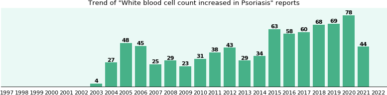 Would you have White blood cell count increased when you have Psoriasis?