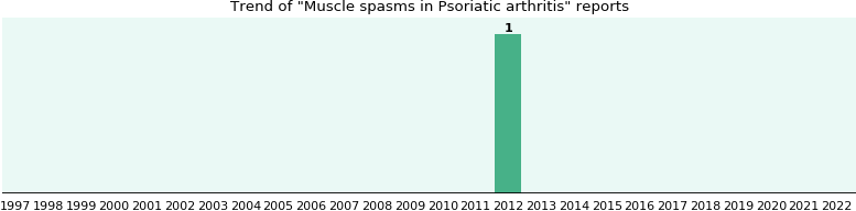 Would you have Muscle spasms when you have Psoriatic arthritis?