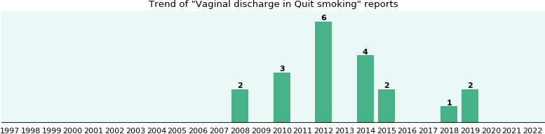 Would you have Vaginal discharge when you have Quit smoking?