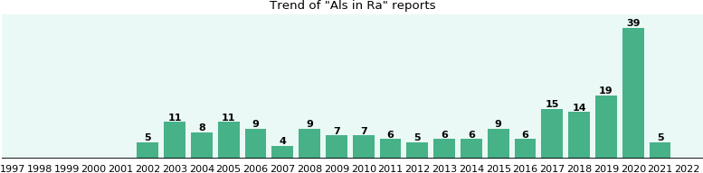 Would you have Als when you have Ra?