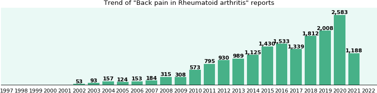 Would you have Back pain when you have Rheumatoid arthritis?