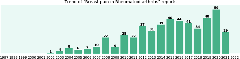 Would you have Breast pain when you have Rheumatoid arthritis?