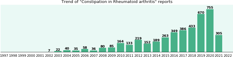 Would you have Constipation when you have Rheumatoid arthritis?