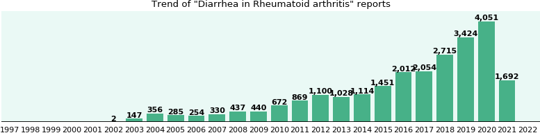 Would you have Diarrhea when you have Rheumatoid arthritis?