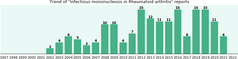 Would you have Infectious mononucleosis when you have Rheumatoid arthritis?