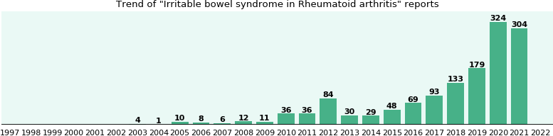 Would you have Irritable bowel syndrome when you have Rheumatoid arthritis?