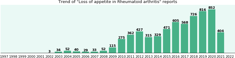 Would you have Loss of appetite when you have Rheumatoid arthritis?