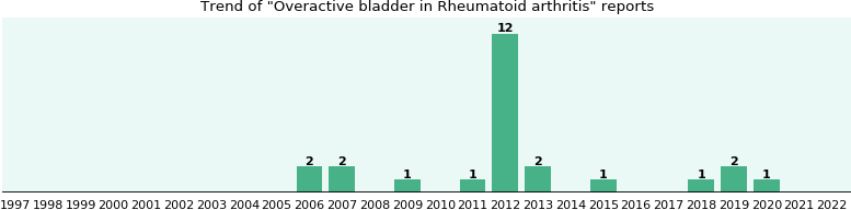 Would you have Overactive bladder when you have Rheumatoid arthritis?