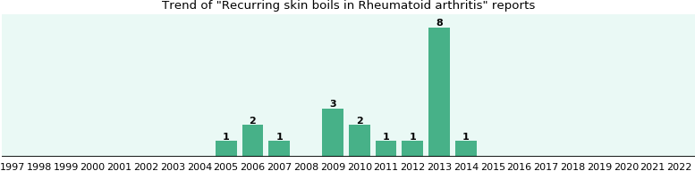 Would you have Recurring skin boils when you have Rheumatoid arthritis?