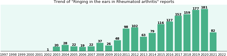 Would you have Ringing in the ears when you have Rheumatoid arthritis?