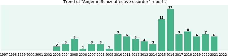 Would you have Anger when you have Schizoaffective disorder?