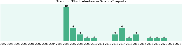 Would you have Fluid retention when you have Sciatica?