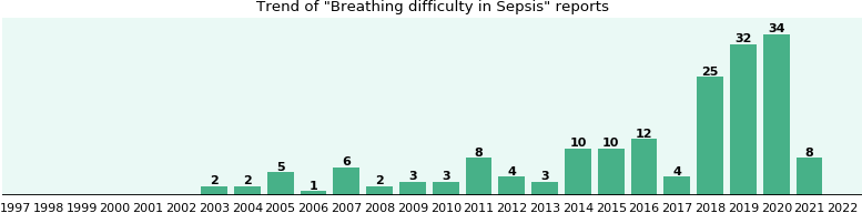Would you have Breathing difficulty when you have Sepsis?