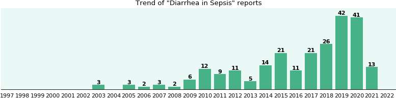 Would you have Diarrhea when you have Sepsis?