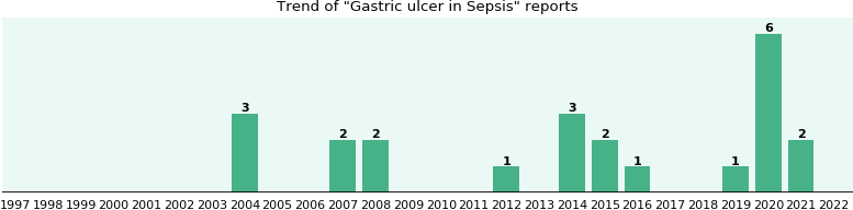 Would you have Gastric ulcer when you have Sepsis?