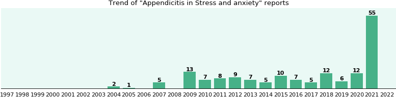 Would you have Appendicitis when you have Stress and anxiety?