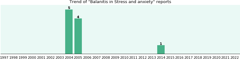 Would you have Balanitis when you have Stress and anxiety?