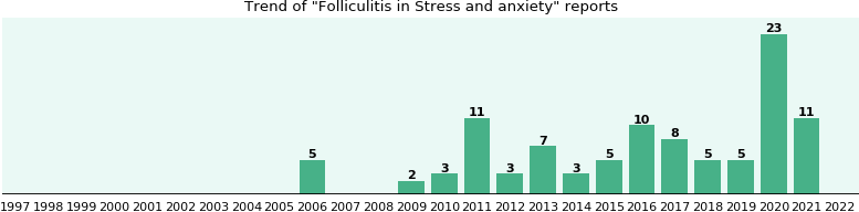 Would you have Folliculitis when you have Stress and anxiety?