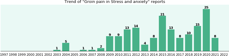 Would you have Groin pain when you have Stress and anxiety?