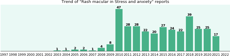 Rash macular in Stress and anxiety - eHealthMe