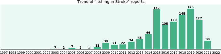 Would you have Itching when you have Stroke?
