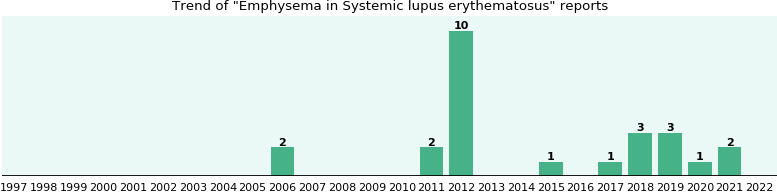 Would you have Emphysema when you have Systemic lupus erythematosus?
