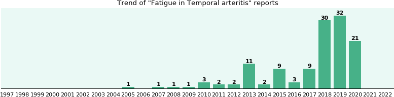 Would you have Fatigue when you have Temporal arteritis?