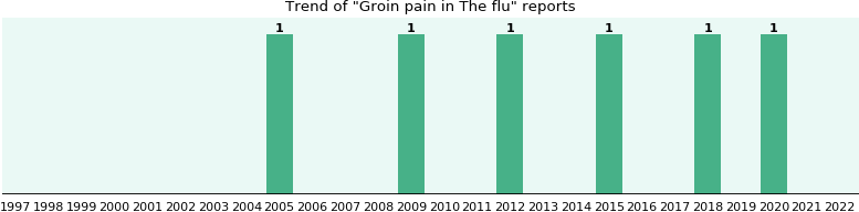 Would you have Groin pain when you have The flu?
