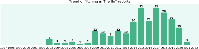 Would you have Itching when you have The flu?