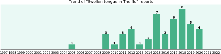 Would you have Swollen tongue when you have The flu?