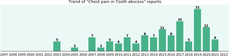 Would you have Chest pain when you have Tooth abscess?