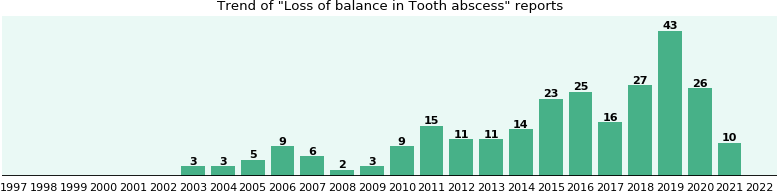 Would you have Loss of balance when you have Tooth abscess?