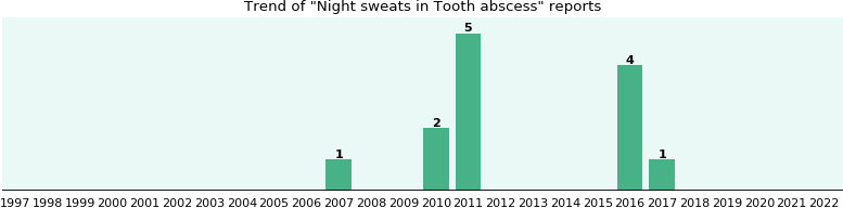 Would you have Night sweats when you have Tooth abscess?
