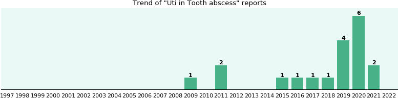 Would you have Uti when you have Tooth abscess?