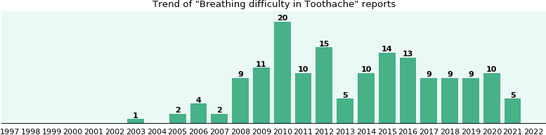Would you have Breathing difficulty when you have Toothache?