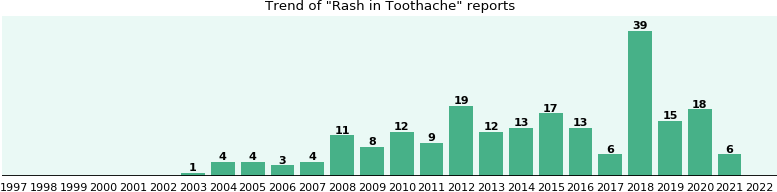 Would you have Rash when you have Toothache?