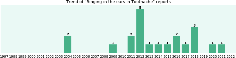 Would you have Ringing in the ears when you have Toothache?