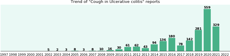 Would you have Cough when you have Ulcerative colitis?