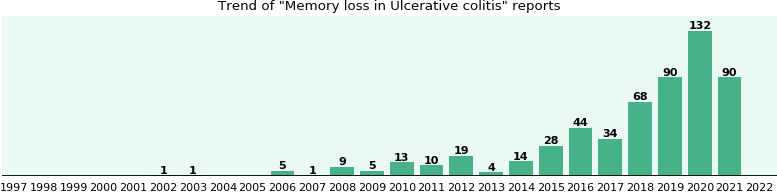 Would you have Memory loss when you have Ulcerative colitis?