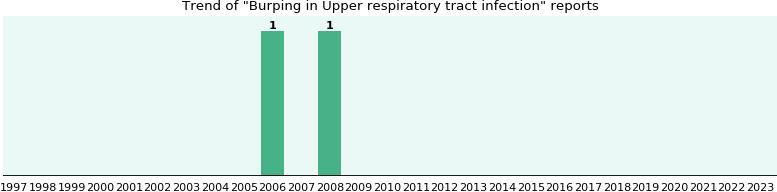 Tract infection avelox respiratory