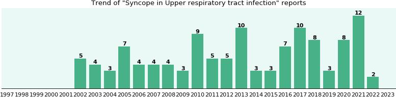 tract respiratory infection avelox